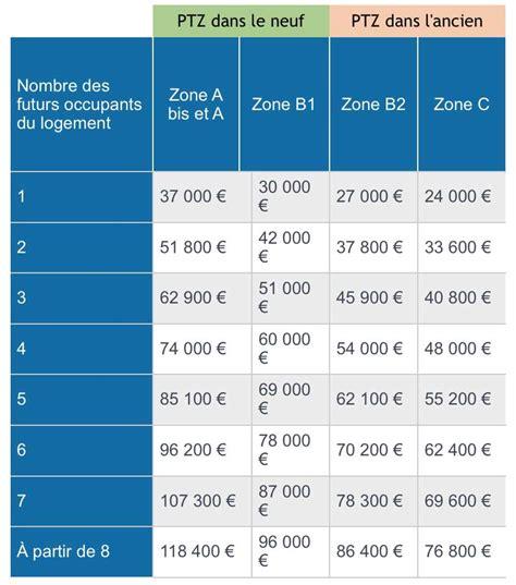 plafond taux zero ptz les conditions d accord du pr 234 t 224 taux z 233 ro