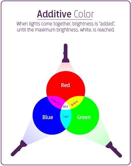 additive color definition 16 best picsart tutorials images on