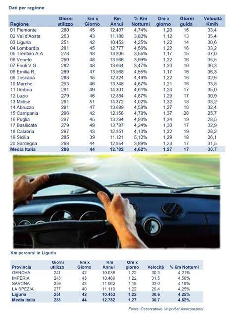 unipol la spezia pi 249 in macchina di un anno fa gli spezzini sono i meno liguri
