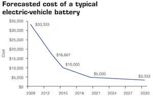 Battery Electric Vehicles Lifecycle Costs Pol Politically Incorrect 187 Thread 69811047