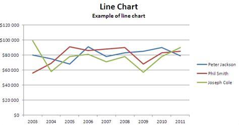 tutorial excel line chart best excel tutorial line chart