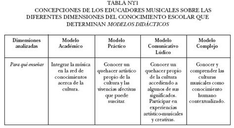 Modelo Curricular Verbal Didactico Modelos Did 225 Cticos En La Ense 241 Anza Musical El Caso De La Escuela Espa 241 Ola
