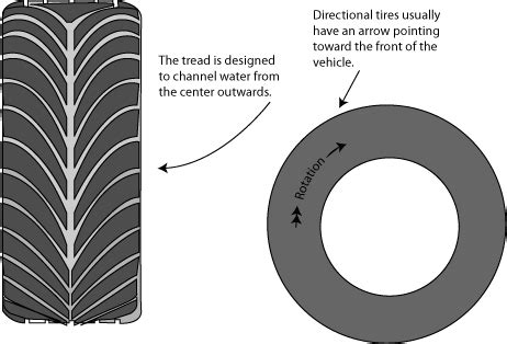 How To Tell If Car Tires Are Directional Image Gallery Directional Tires