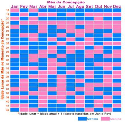 Calendario Chines Gravidez Gravidez Passo A Passo Sintomas Iniciais E Calculadora