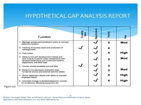 sle of gap analysis report hr needs analysis and cost estimation