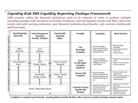 liquidity report template eps liquidity risk management implementation for fbos