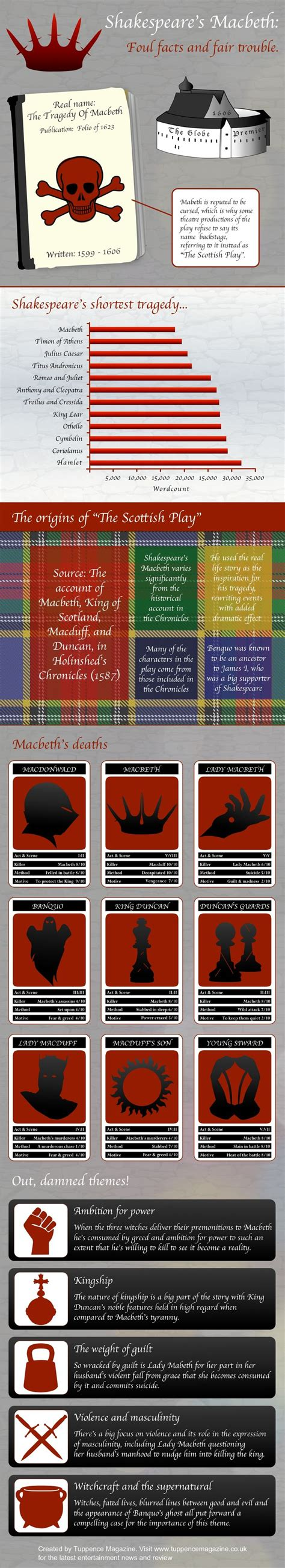 themes explored in hamlet the 25 best macbeth quotes ideas on pinterest quotes