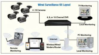 installing a security and surveillance