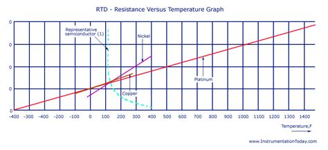 wire resistor temperature rtd wiring specifications cabinets specifications elsavadorla