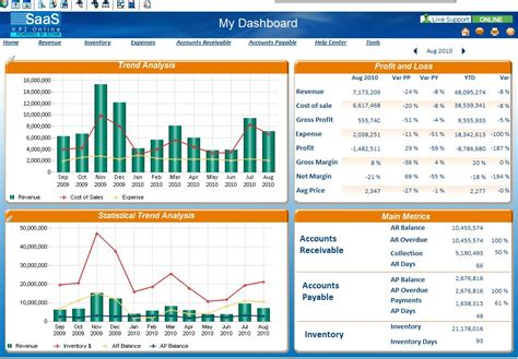 kpi online business monitoring dashboard