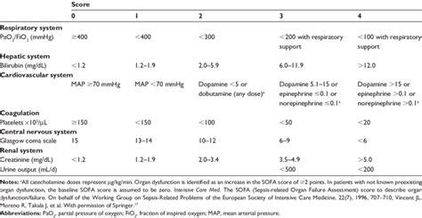 sofa score table sepsis related organ failure assessment sofa score 17
