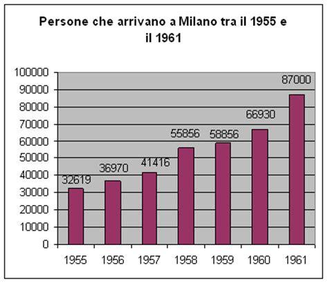 emigrazione interna italiana geomodi le migrazioni interne l esempio dell italia