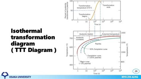 isothermal phase diagram explain ttt diagram in material science images how to