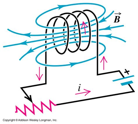 how magnetic field is produced in inductor electronik computer tips inductor