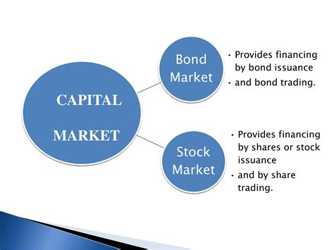 Bond Mba Tuition by Types Of Financial Markets Powerpoint Slides