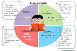 Read Write Learning Style Essay by My Learning Style General Learning Styles