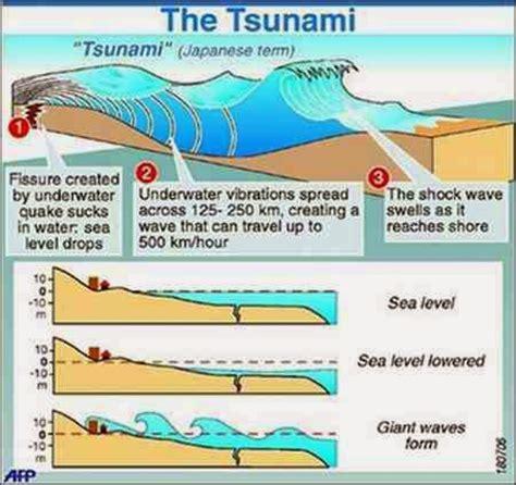 heat wave jepang pengertian dan proses terjadinya tsunami katalog geografi