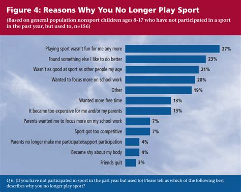7 Reasons Teenagers Want To Drop Out Of School by Sports Drop Out Could Begin As As 7 Years