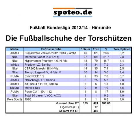 bundesliga tabelle 2013 bild tabelle die fu 223 ballschuhe der torsch 252 tzen der