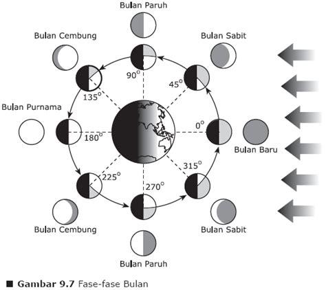 gerakan bumi  bulan belajar serbaneka