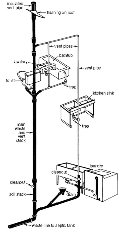 basic plumbing in basement with septic system