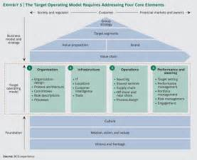 bcg perspectives transformation the imperative to