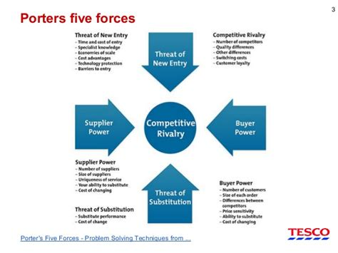 it investments and porters 5 forces in tesco 1996 study