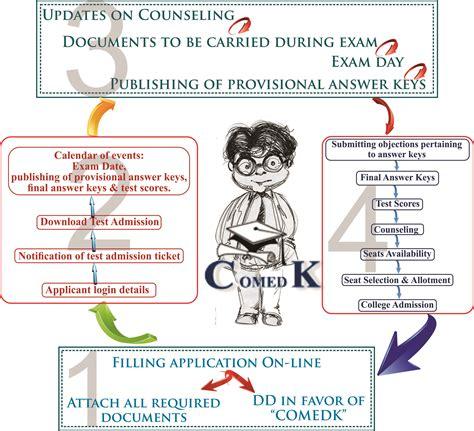 comedk exam pattern for engineering comedk exam pattern guidence for new comedk exam uget