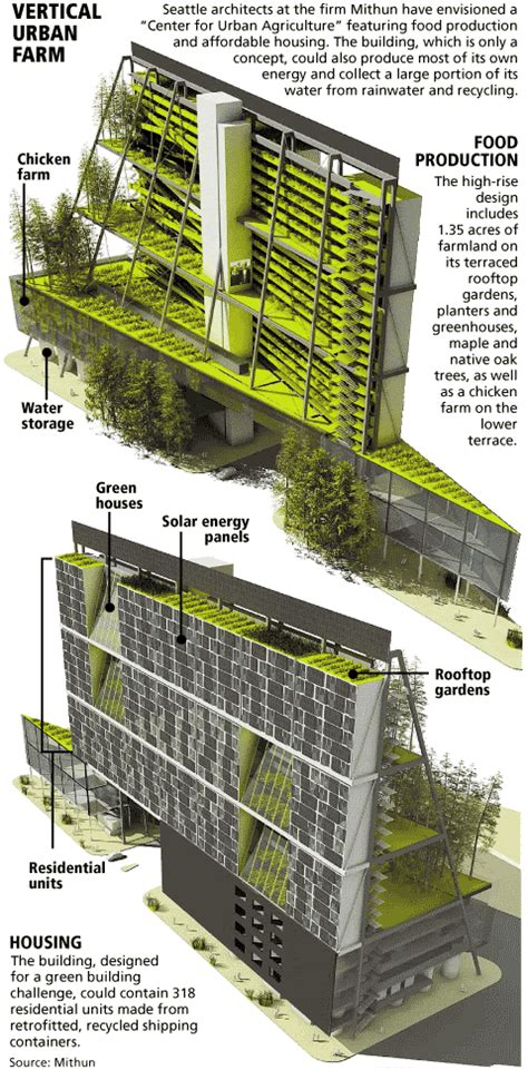 58 best images about sustainable architecture on pinterest adventures with tr schmidt vertical farming
