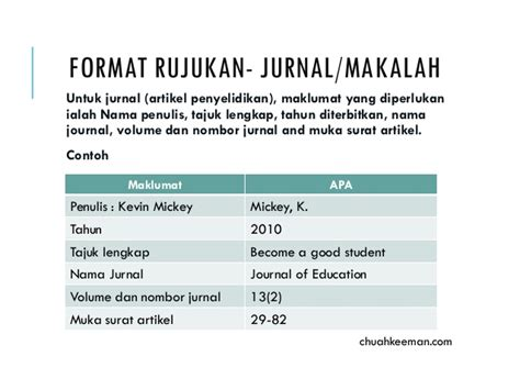 format jurnal format apa panduan asas dan mudah