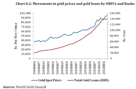 The 2008 Gold Ebay Reports Sharp Increase In Sales Of Gold Jewelry by Reserve Bank Of India Reports