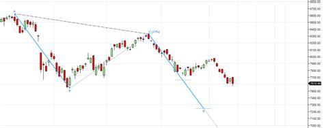 gann swing chart nifty weekly analysis for fed rate hike week bramesh s