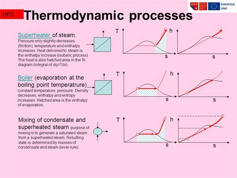 ts diagram thermodynamics thermodynamics processes and cycles ppt