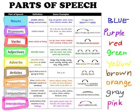 The Speech opinions on part of speech