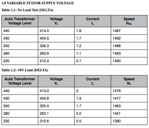 induction phase results 3 phase induction motor lab