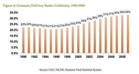 does insurance cover elective c sections in efforts to curtail california s rising c section rates