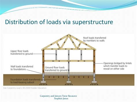Types Of House Foundations building methods and construction technology 1