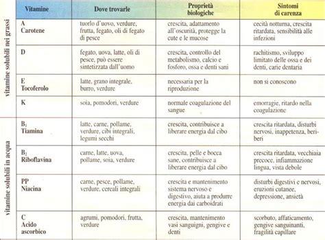 dove si trova l acido folico negli alimenti principi nutritivi