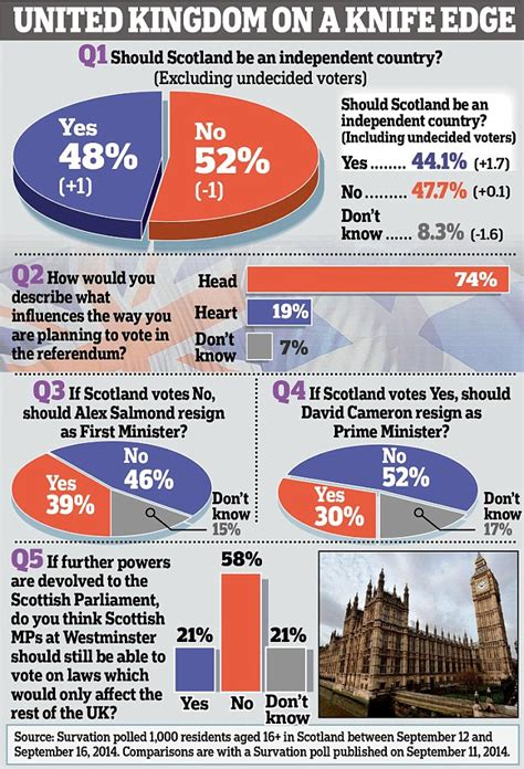a yes vote in scotland would unleash the most dangerous parliament could be recalled on saturday if scotland votes