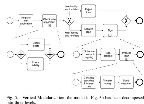 pattern approval definition workflow patterns patterns abstract syntax vertical