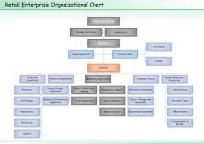 retail organizational chart