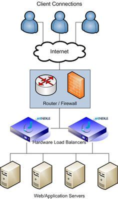 network layout and hardware configuration network diagrams citrix web filter for xenapp citrix