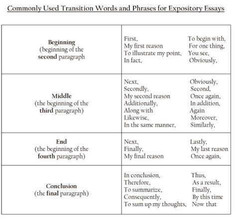 Conclusion Transitions For Essays by The 25 Best Conclusion Transition Words Ideas On Conclusion Transitions Opinion
