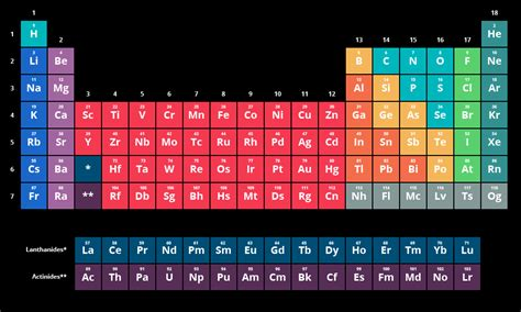 The Element Table by The Periodic Table Of Elements Chemistry Visionlearning