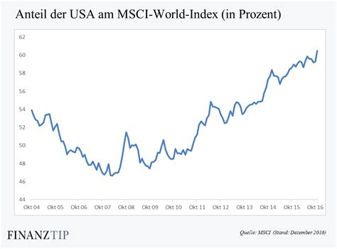 msci world index b 246 rsengehandelte indexfonds