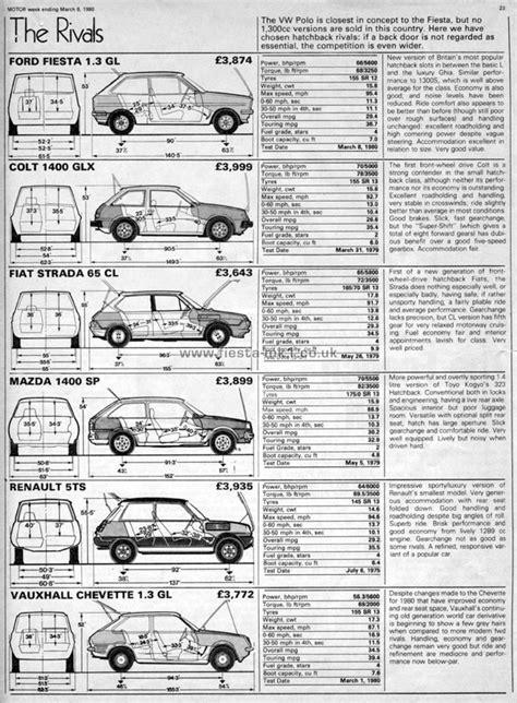 motor magazine uk ford mk1 187 magazine articles uk 187 motor 187 road test