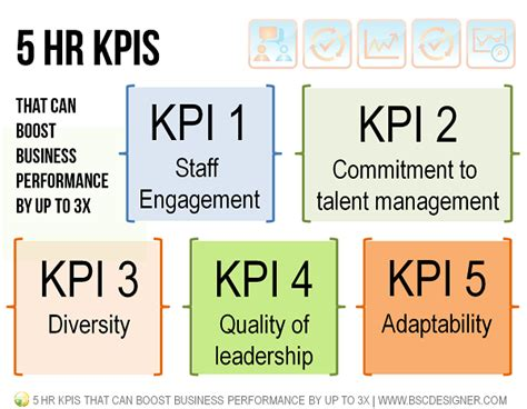 5 HR KPIs That Can Boost Business Performance by up to 3X