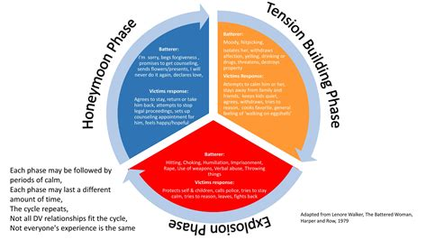 cycle of domestic violence diagram the capstone summative assessment for this unit
