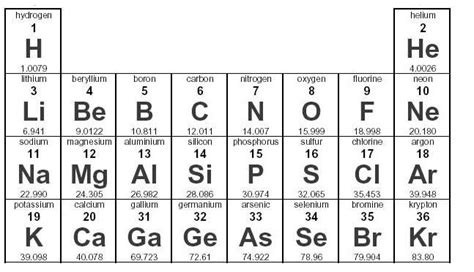 Protons In An Element by In General Most Elements One Neutron For Chegg
