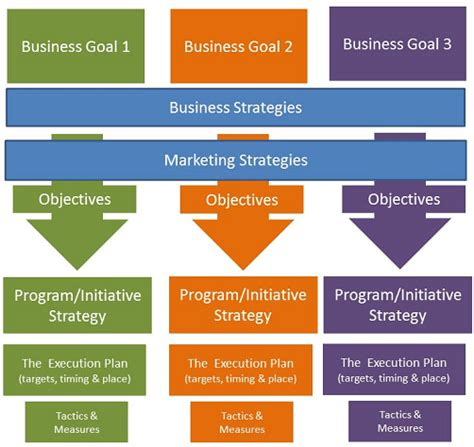 Mba School Selection Strategy by Why You Need A Business Strategy Not A Social Strategy